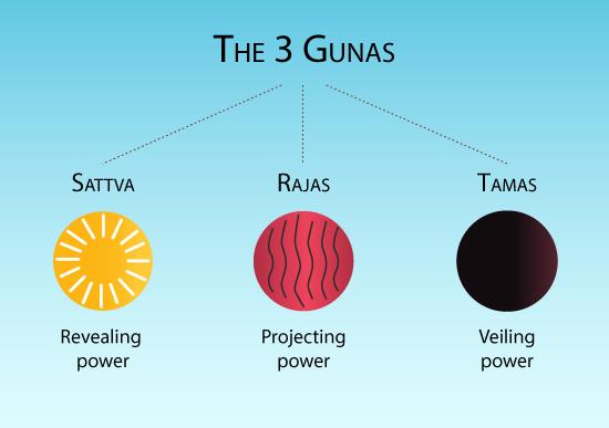 Les 3 Gunas de la Nature